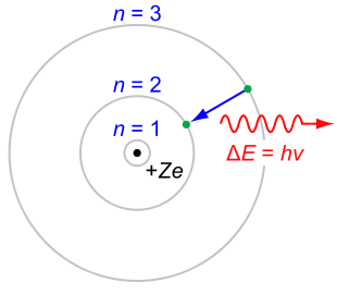 Bohr Atom Model - if the electron moves into a smaller orbit, electromagnetic energy is released. Conversely if the atom absorbs a lot of energy, the electron jumps to a larger orbit.